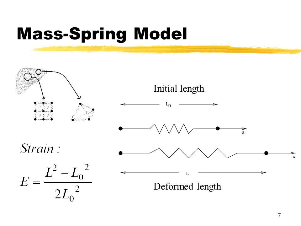 Mass-Spring Model Initial length Deformed length