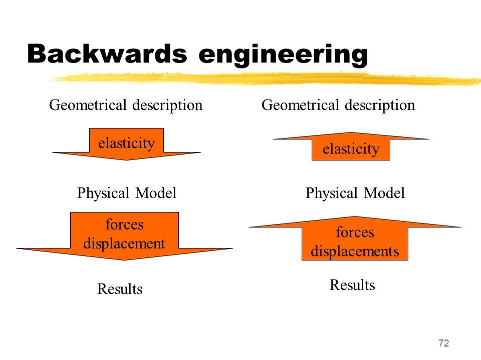 Backwards engineering