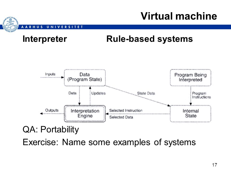 Virtual machine Interpreter Rule-based systems QA: Portability