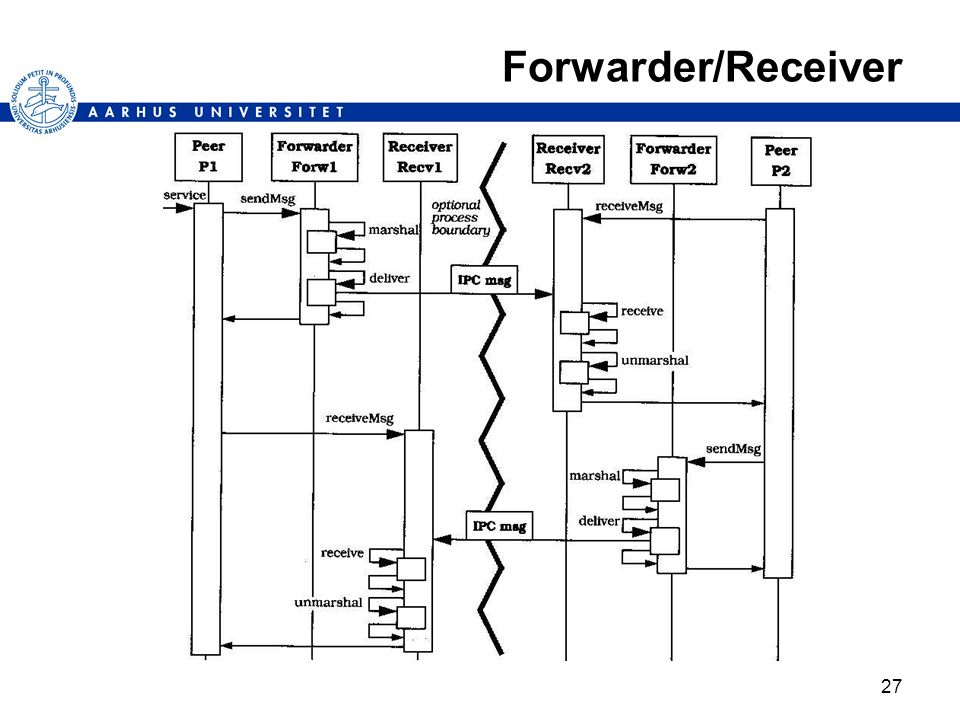 Forwarder/Receiver