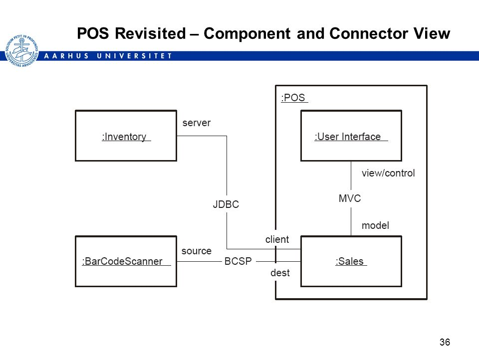 POS Revisited – Component and Connector View