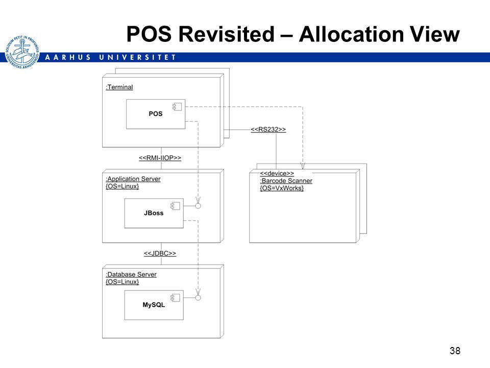 POS Revisited – Allocation View