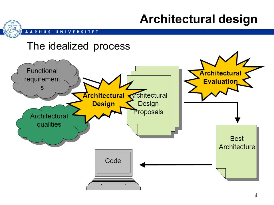 Architectural design The idealized process Architectural