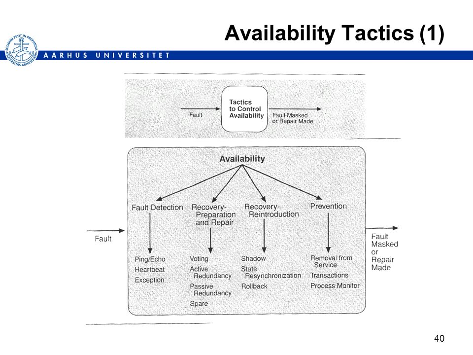 Availability Tactics (1)