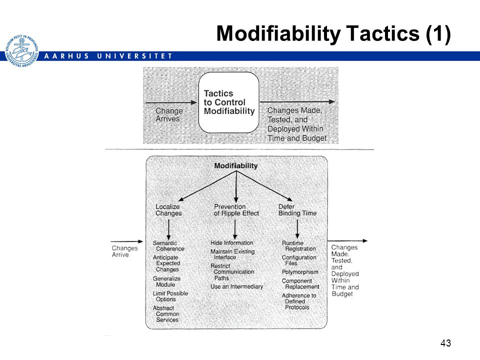 Modifiability Tactics (1)