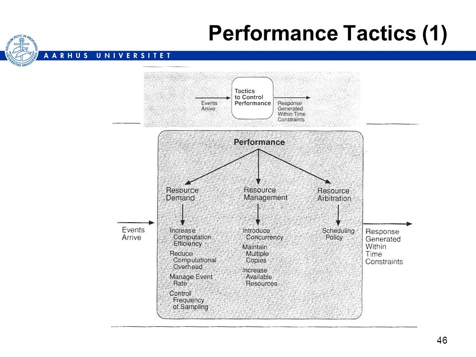 Performance Tactics (1)