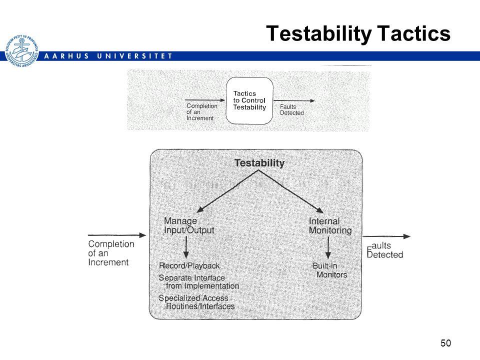 Testability Tactics