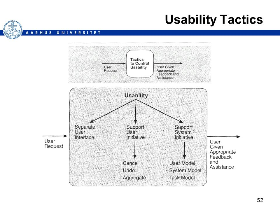 Usability Tactics