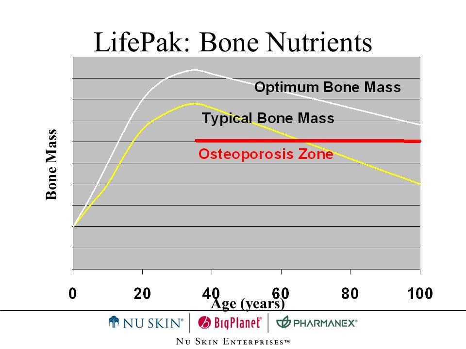 LifePak: Bone Nutrients