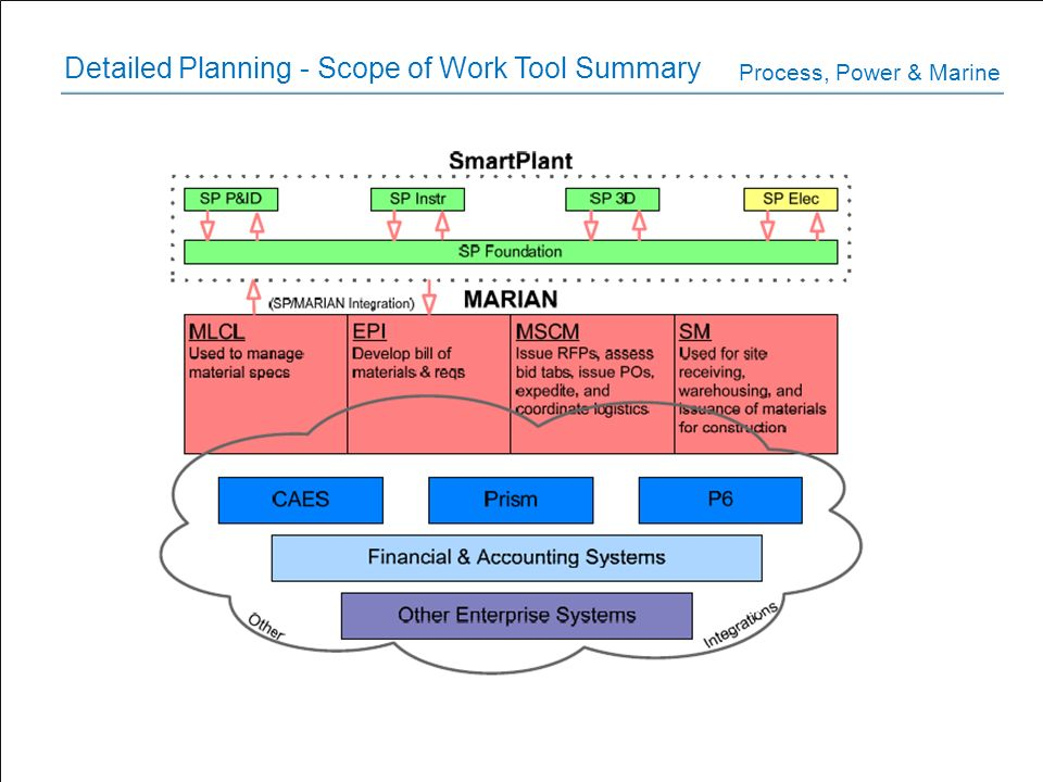 Detailed Planning - Scope of Work Tool Summary