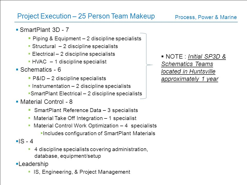 Project Execution – 25 Person Team Makeup