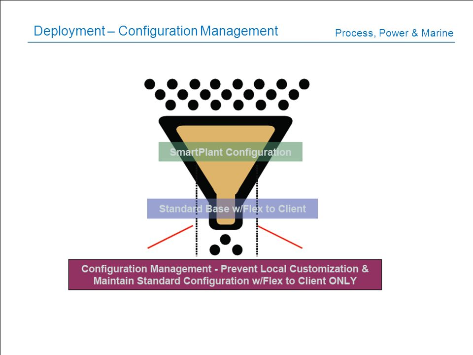 Deployment – Configuration Management