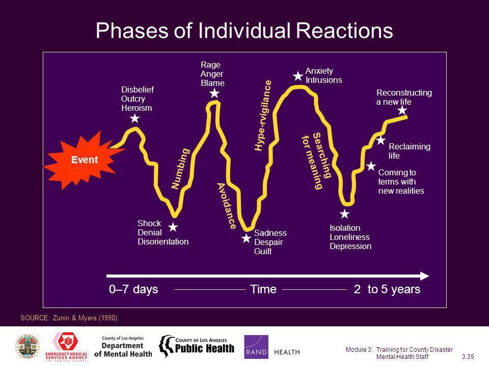 Phases of Individual Reactions