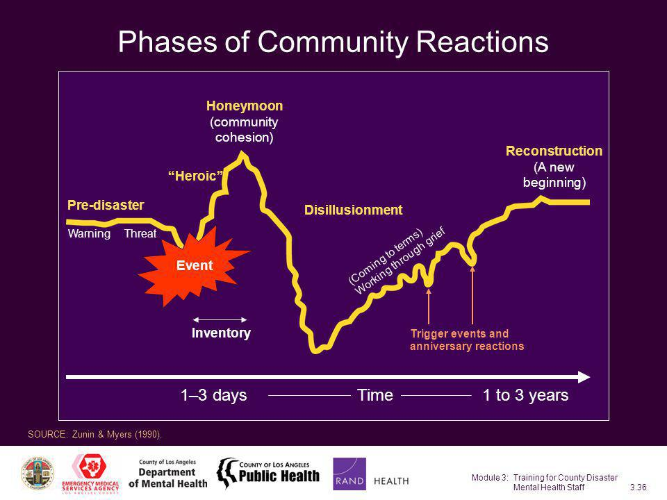 Phases of Community Reactions