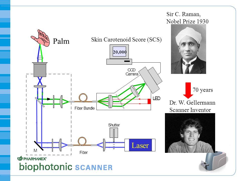 Palm Laser Sir C. Raman, Nobel Prize 1930 Skin Carotenoid Score (SCS)