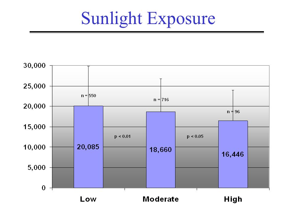 Sunlight Exposure