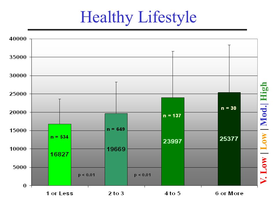 Healthy Lifestyle V. Low | Low | Mod.| High