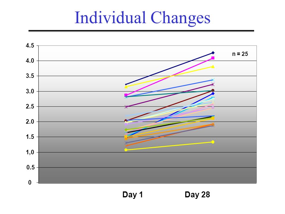 Individual Changes Day 1 Day ,0 0.5