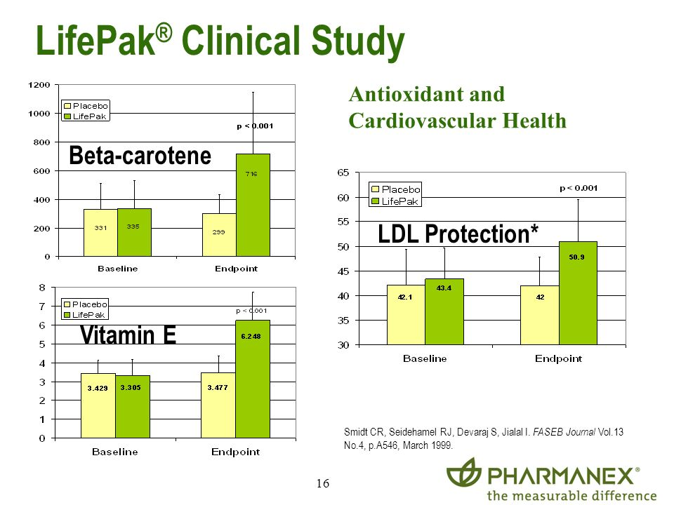 LifePak® Clinical Study