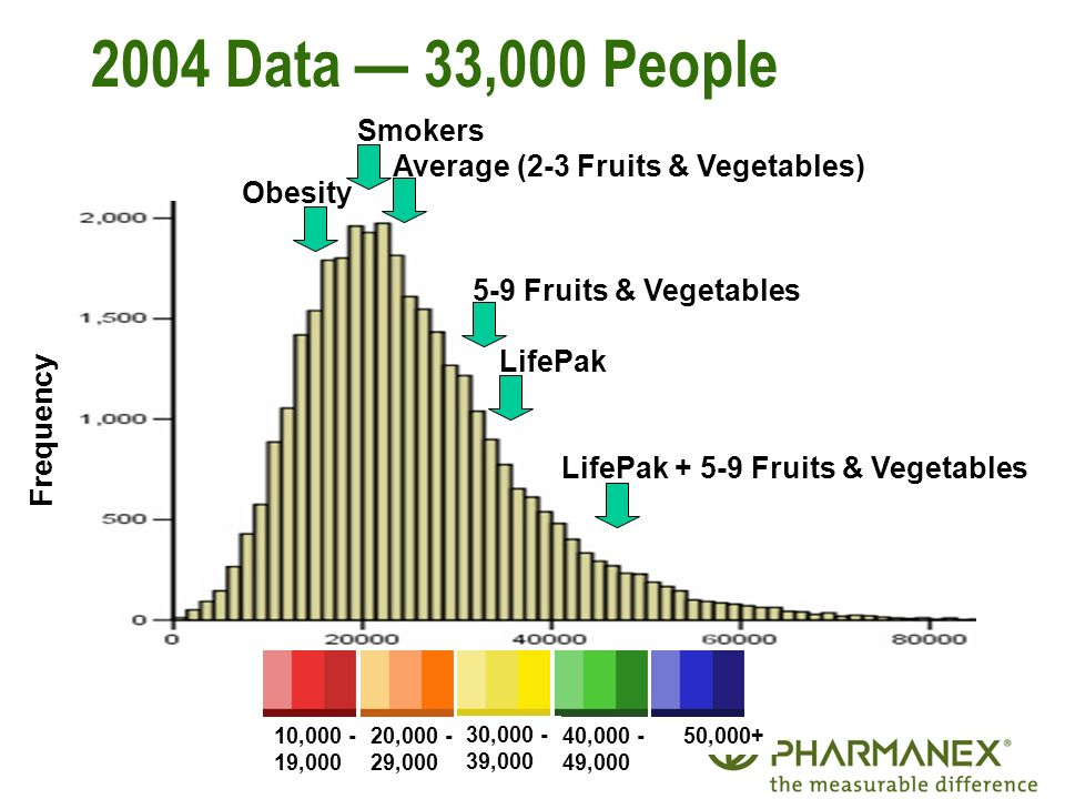 2004 Data — 33,000 People Smokers Average (2-3 Fruits & Vegetables)