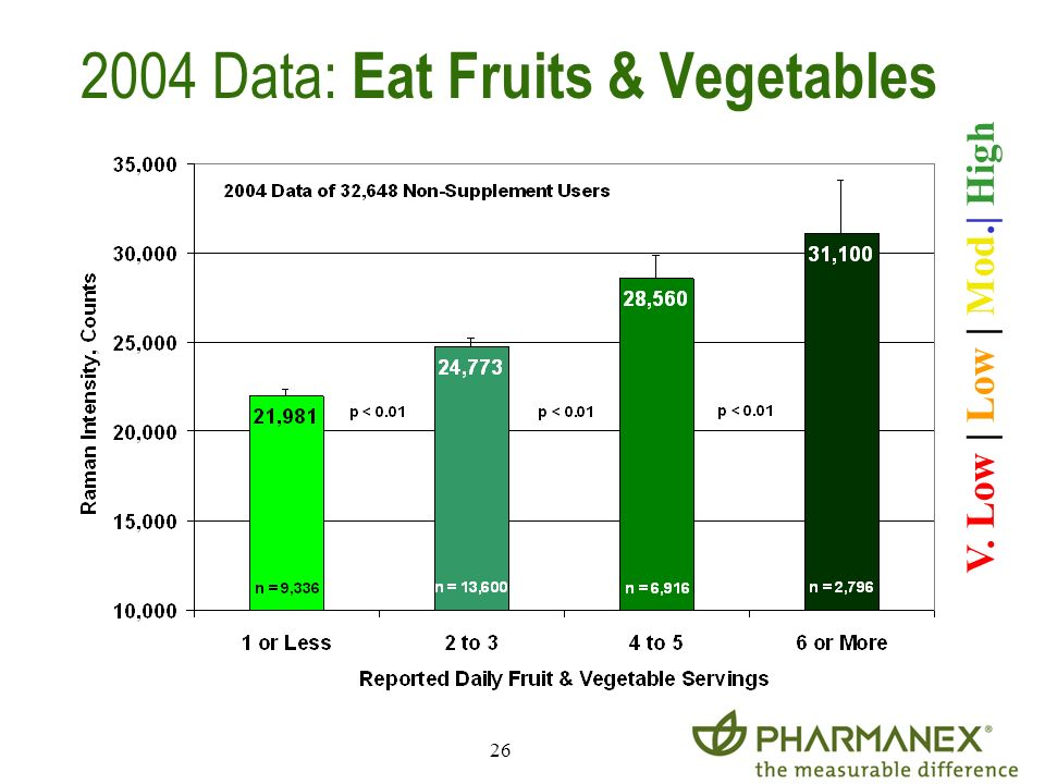 2004 Data: Eat Fruits & Vegetables