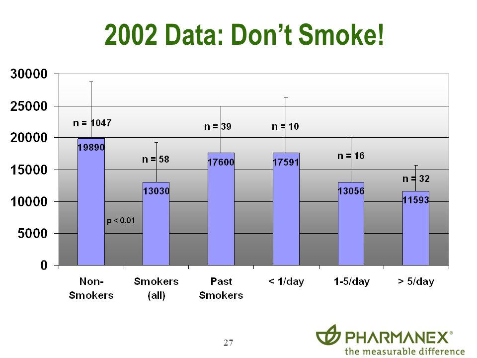 2002 Data: Don't Smoke!