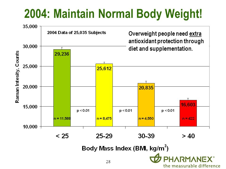 2004: Maintain Normal Body Weight!