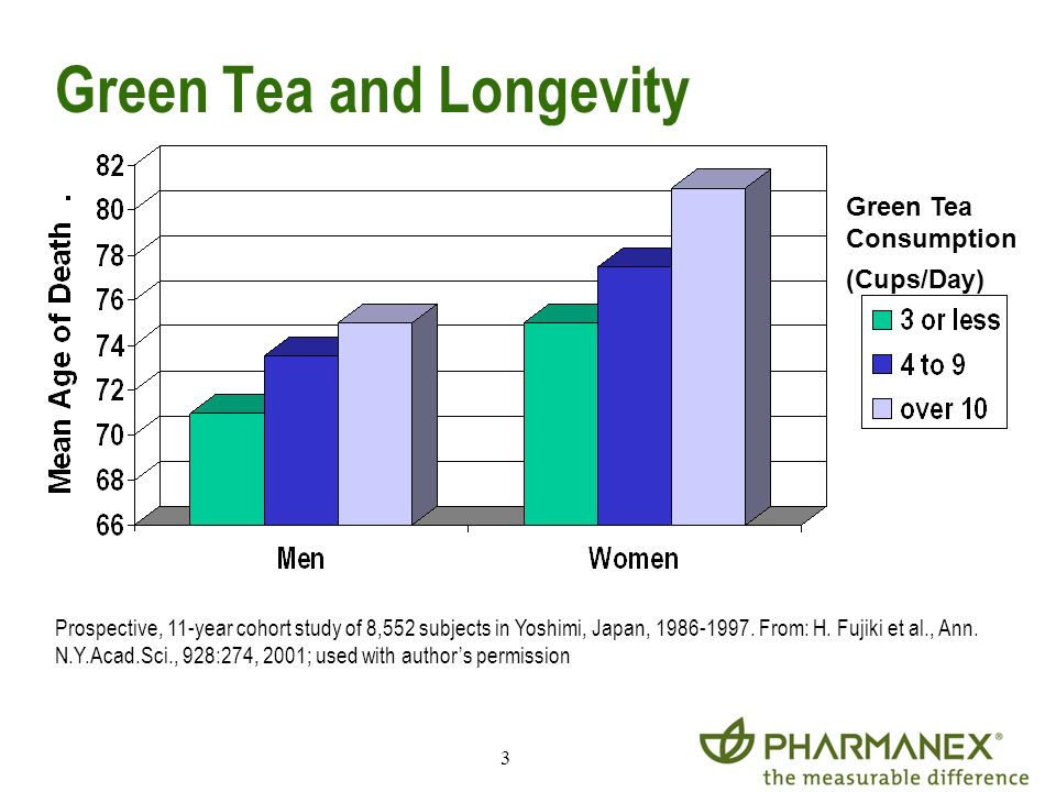 Green Tea and Longevity