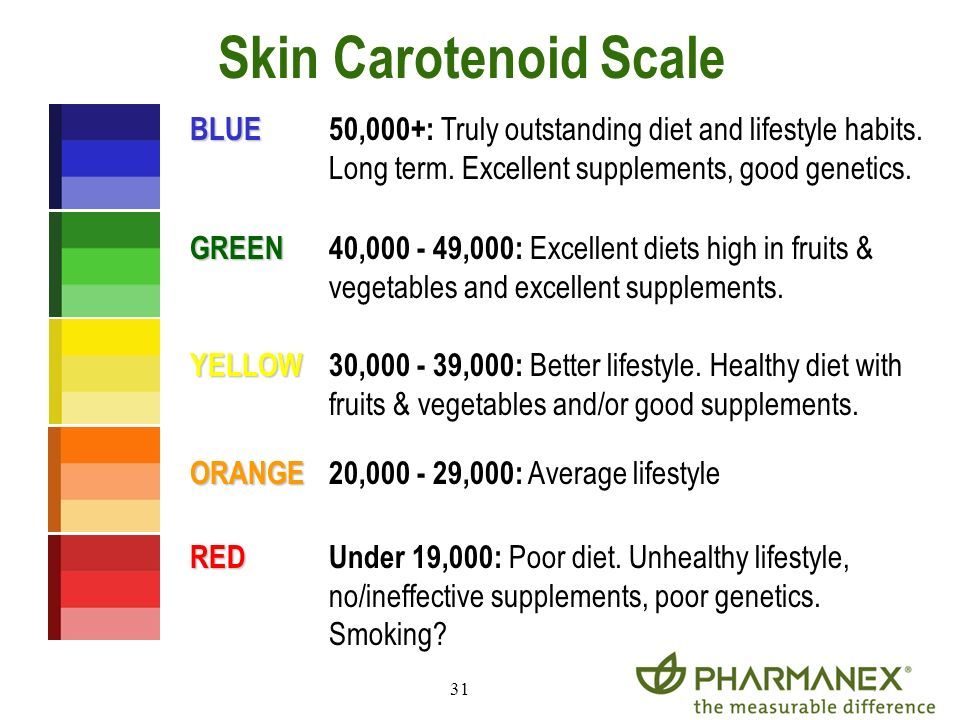 Skin Carotenoid Scale BLUE 50,000+: Truly outstanding diet and lifestyle habits. Long term. Excellent supplements, good genetics.