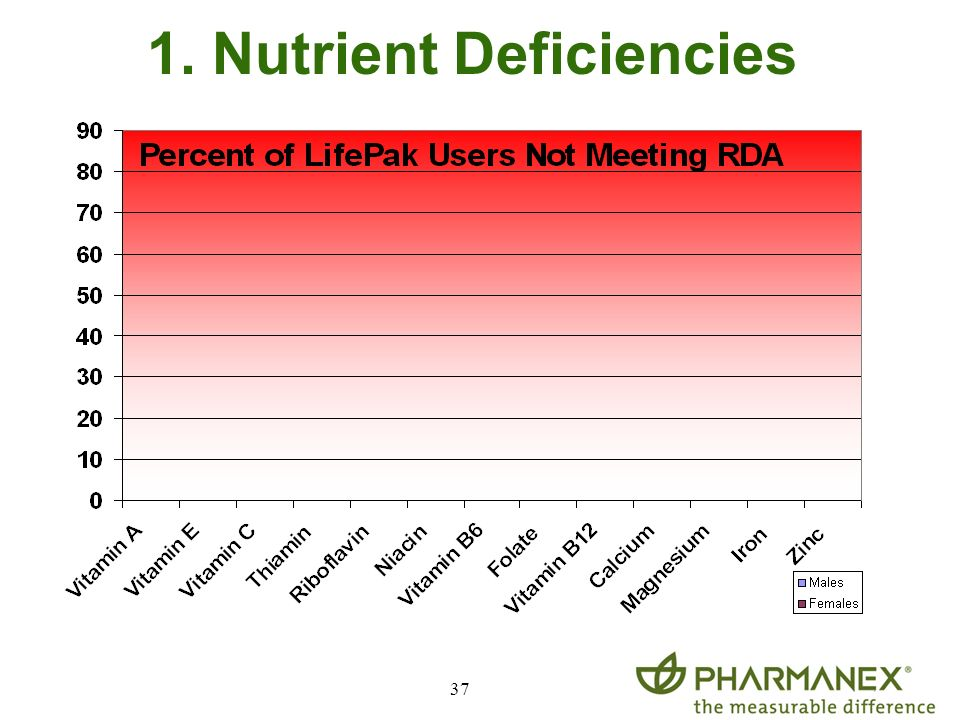 1. Nutrient Deficiencies
