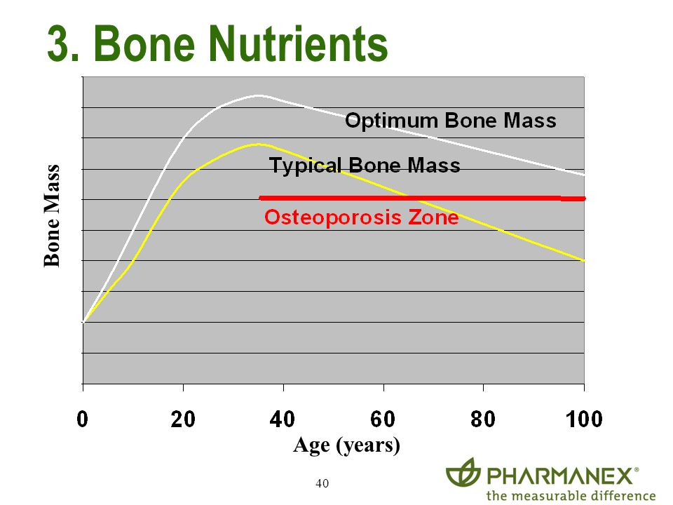 3. Bone Nutrients Bone Mass Age (years)