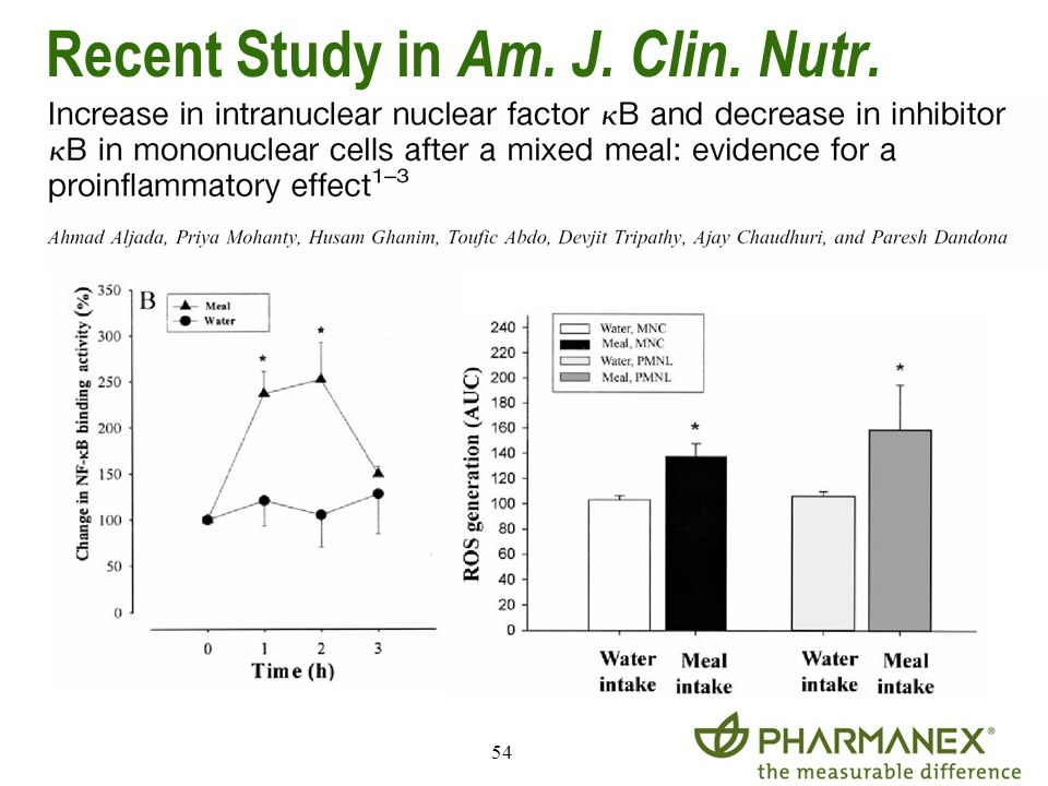 Recent Study in Am. J. Clin. Nutr.