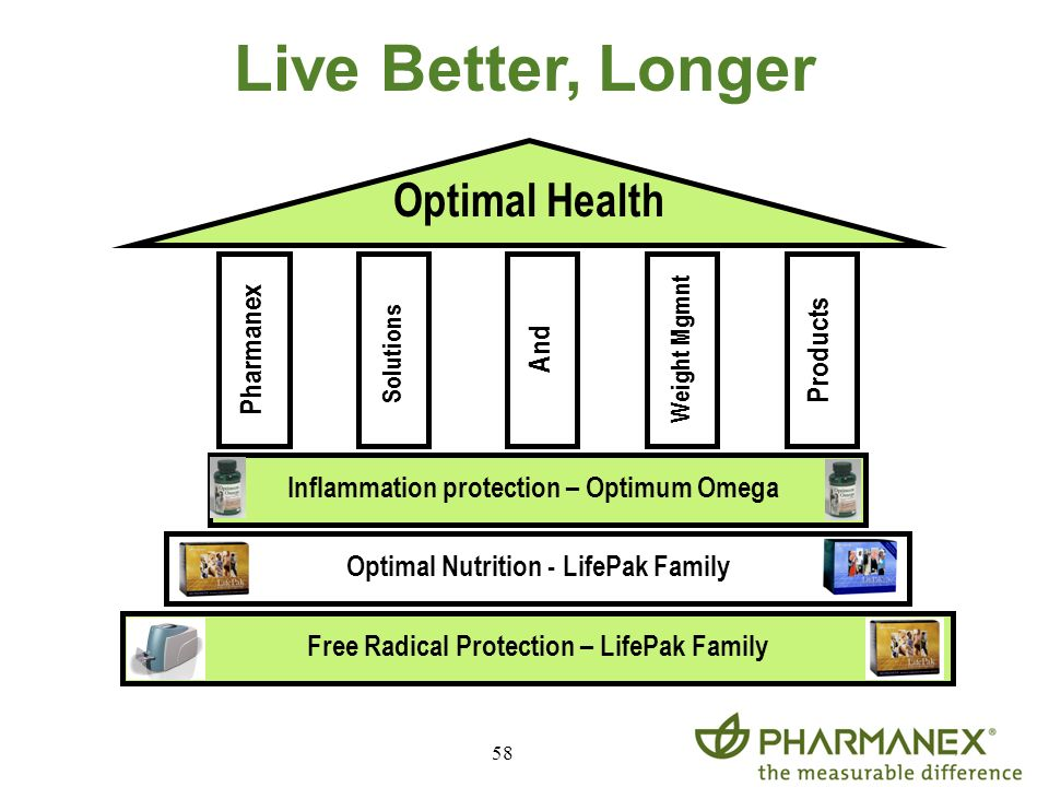 Live Better, Longer Optimal Health Pharmanex Products And