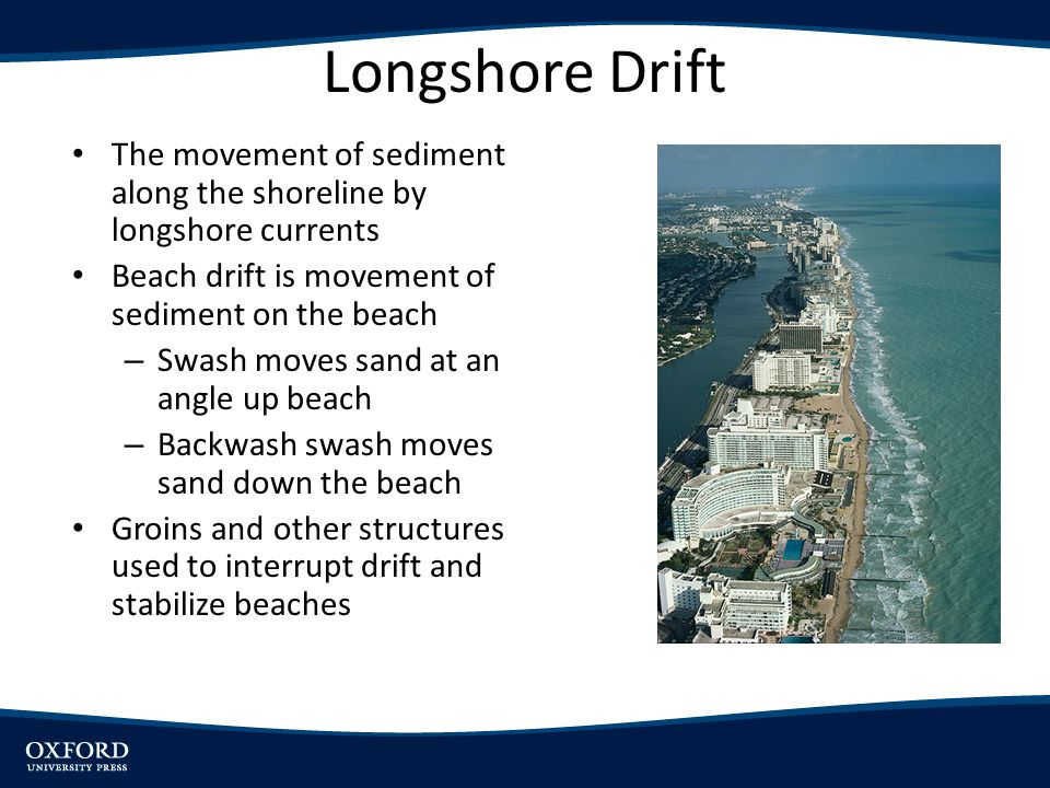 Longshore Drift The movement of sediment along the shoreline by longshore currents. Beach drift is movement of sediment on the beach.