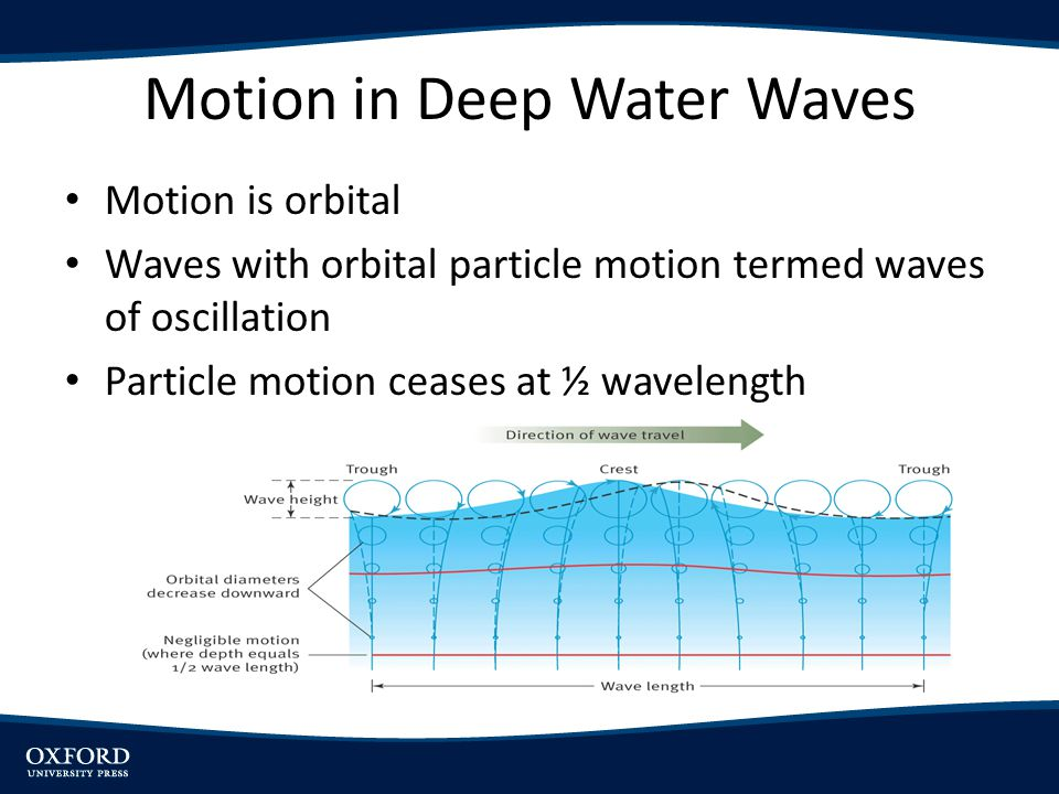 Motion in Deep Water Waves