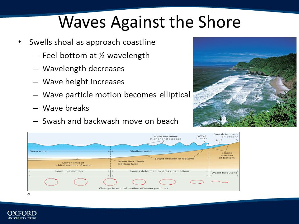 Waves Against the Shore