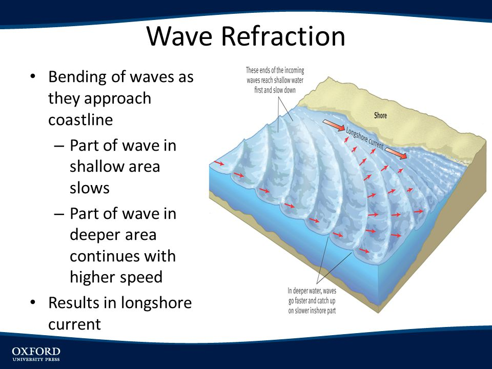 Wave Refraction Bending of waves as they approach coastline