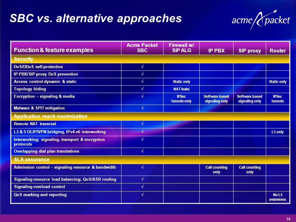 SBC vs. alternative approaches