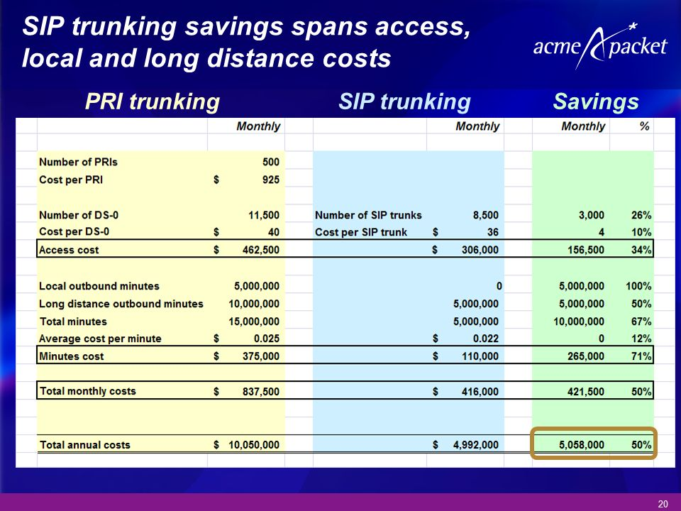 SIP trunking savings spans access, local and long distance costs