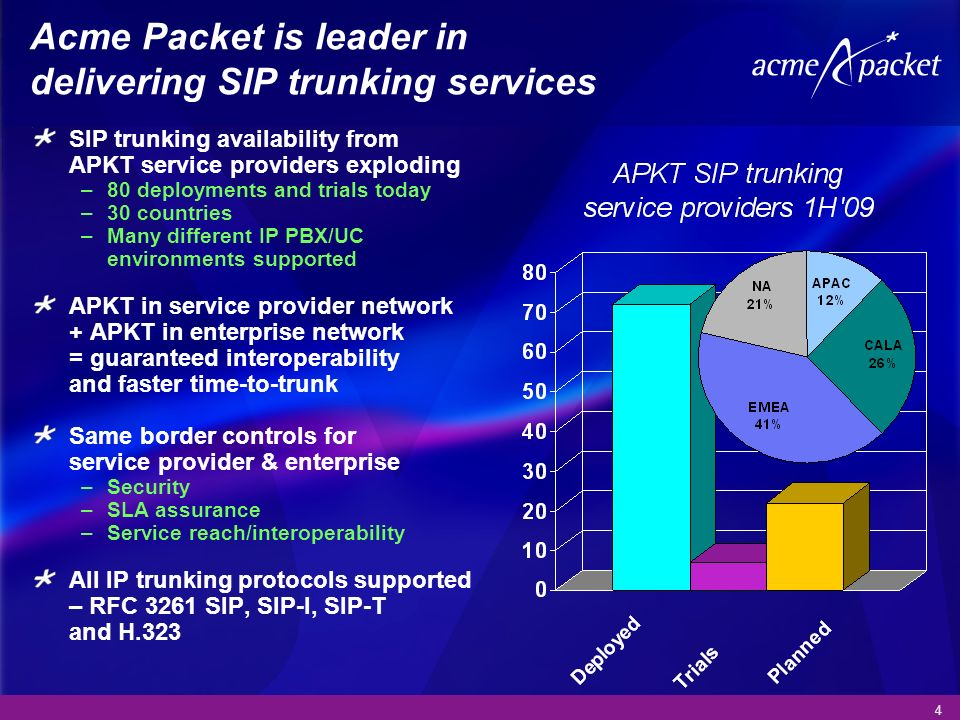 Acme Packet is leader in delivering SIP trunking services