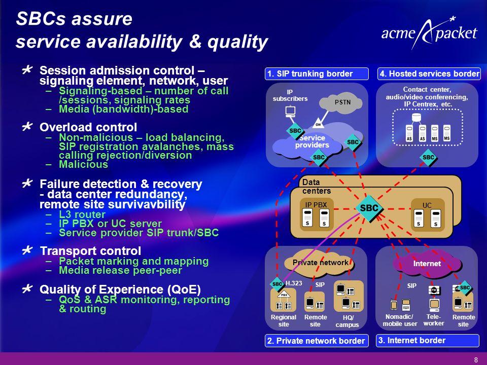 SBCs assure service availability & quality