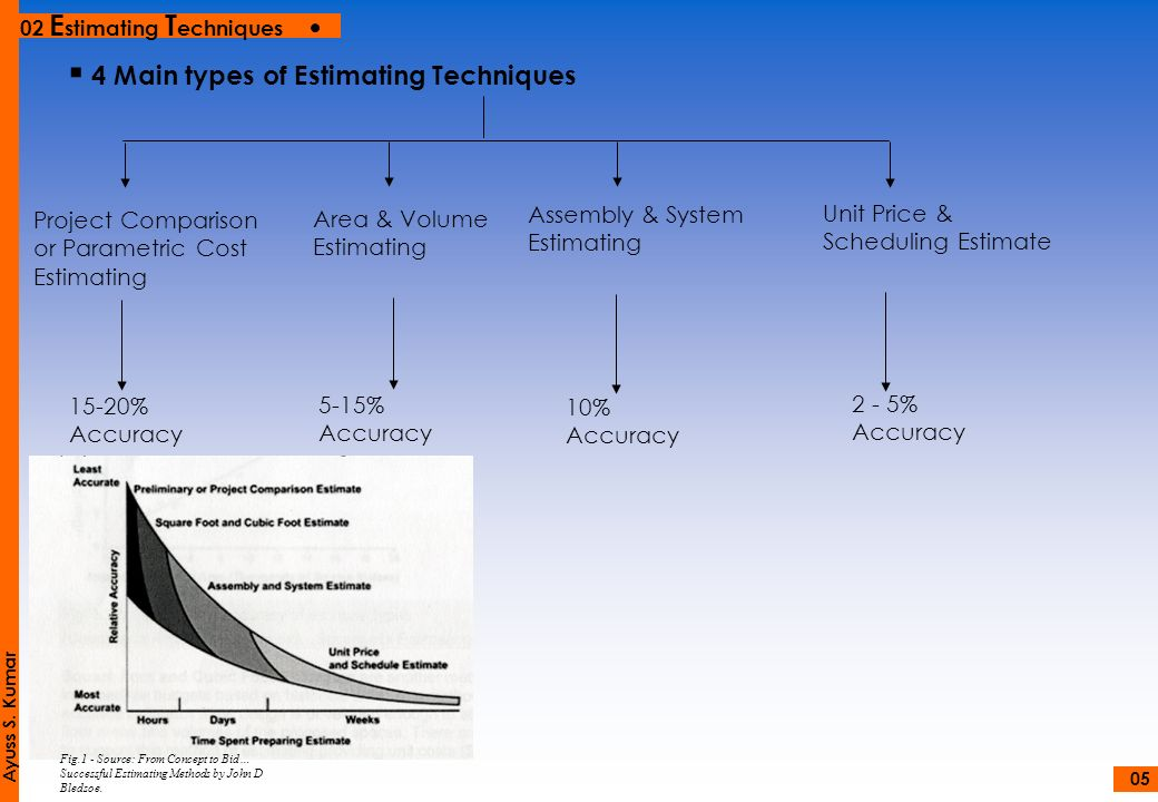 4 Main types of Estimating Techniques