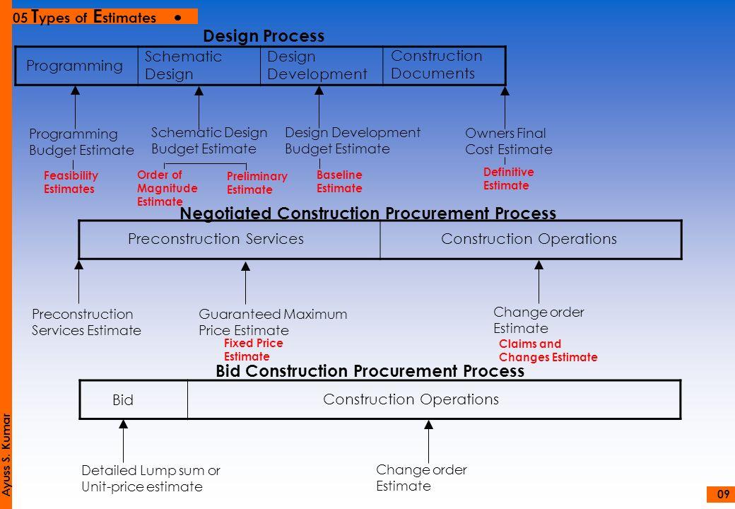 Negotiated Construction Procurement Process