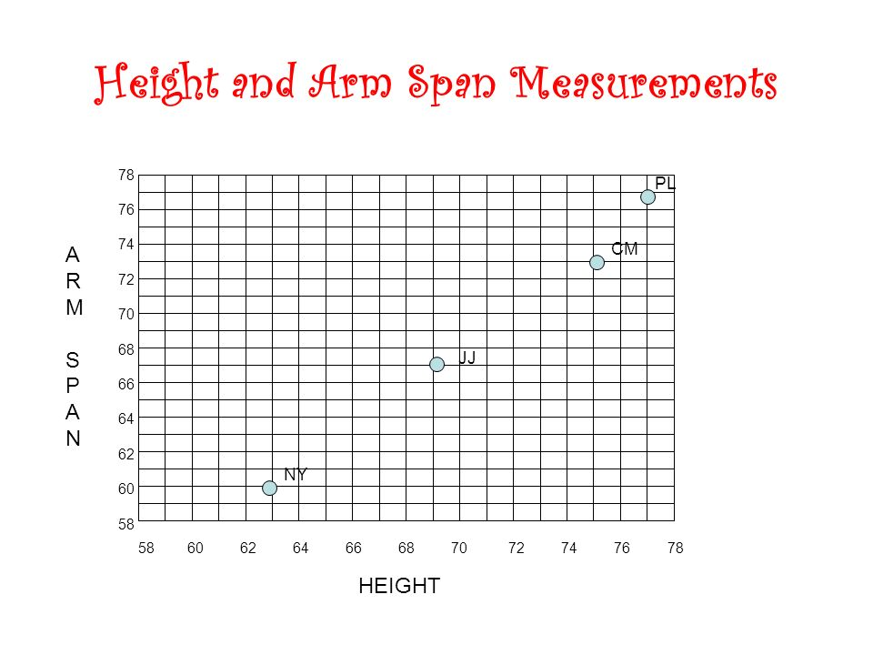 Height and Arm Span Measurements