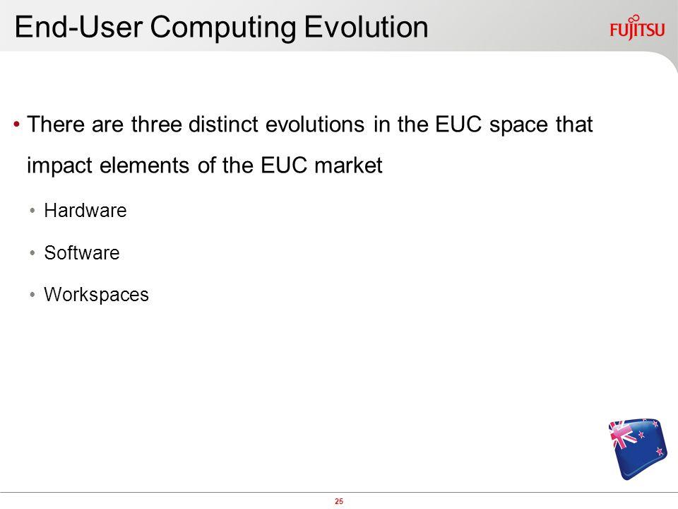End-User Computing Evolution