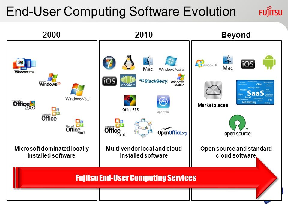 End-User Computing Software Evolution