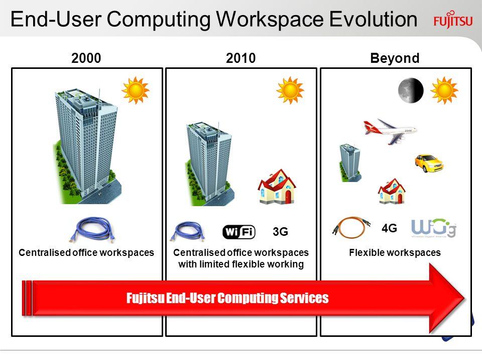 End-User Computing Workspace Evolution