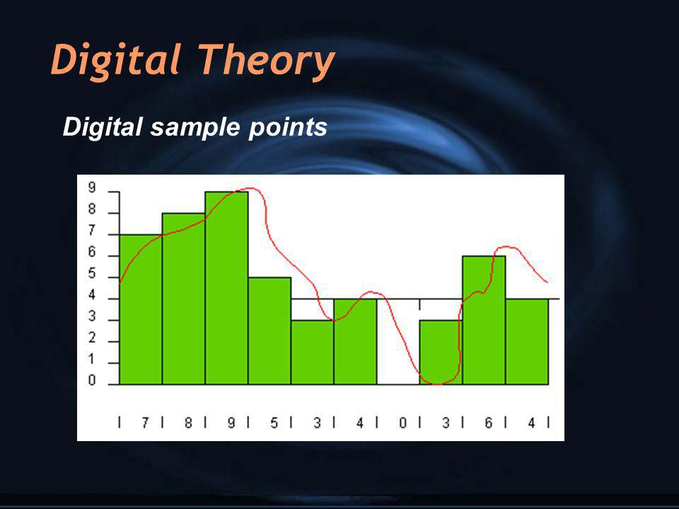 Digital Theory Digital sample points
