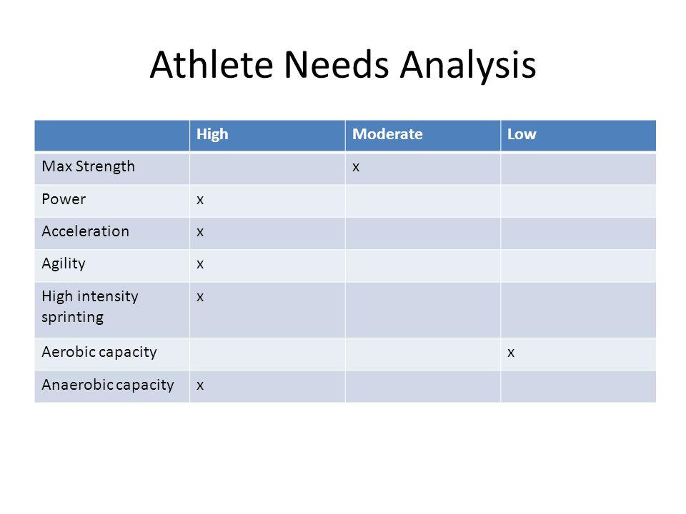 Athlete Needs Analysis
