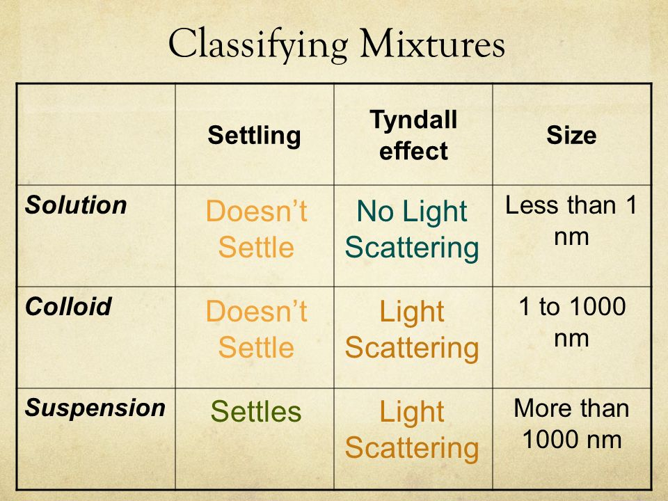 Classifying Mixtures Doesn't Settle No Light Scattering Doesn't Settle